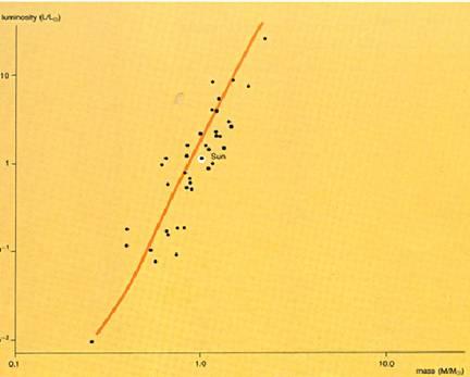 between luminosity - mass, luminosity – effective temperature, radius  –mass, as well as the evolutionary tracks of stars in the h-r diagram